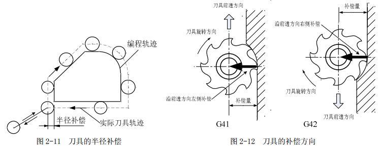 Custom CNC Parts Tool Compensation
